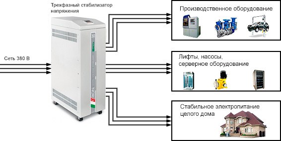Схема подключения стабилизатора напряжения в сети